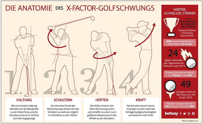 Die Anatomie des X-Factor-Golfschwungs